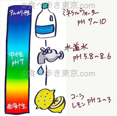 pHの図解